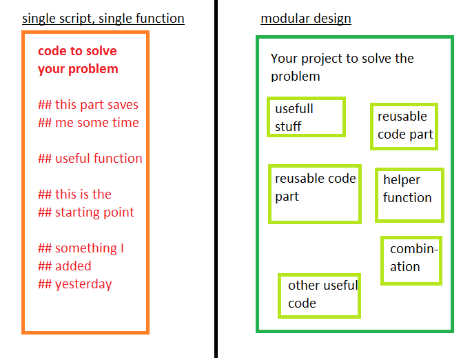 distinction one script approach and modular approach