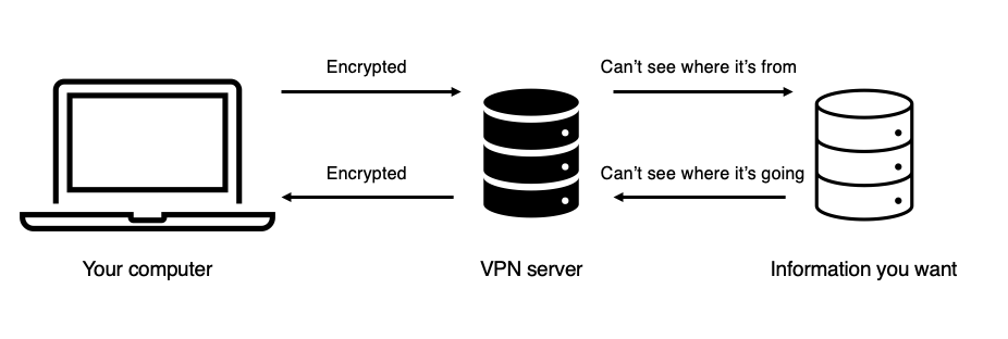 Spend 10 seconds on this diagram, learn how a VPN works!