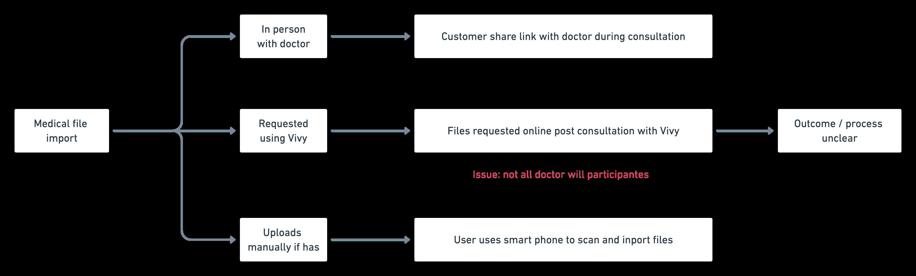 Doctors portal