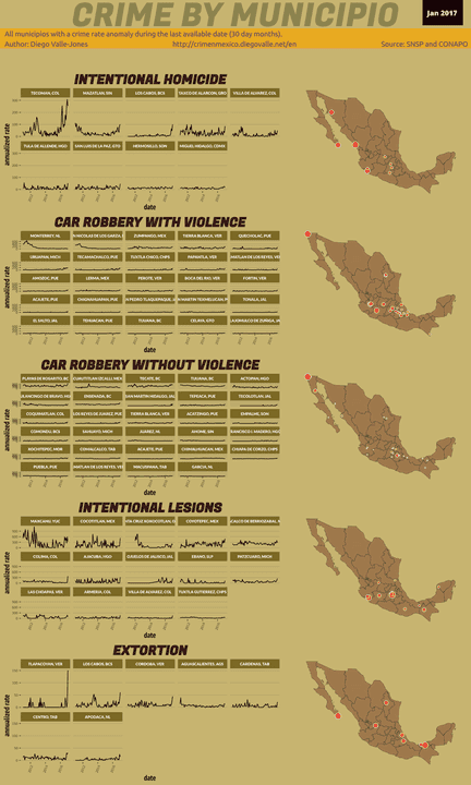 Jan 2017 Infographic of Crime in Mexico