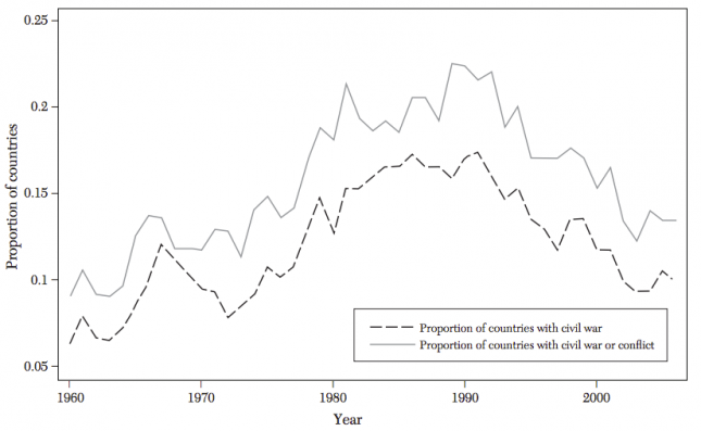 Proportion of Countries with an Active Civil War or Civil Conflict, 1960–2006 - Blattman and Miguel (2010)0