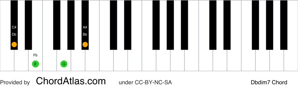 Piano chord chart for the D flat diminished seventh chord (Dbdim7). The notes Db, Fb, Abb and Cbb are highlighted.