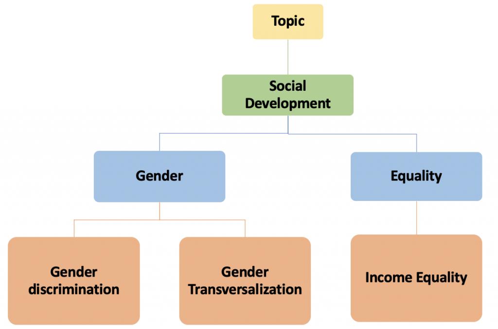IDB Taxonomy