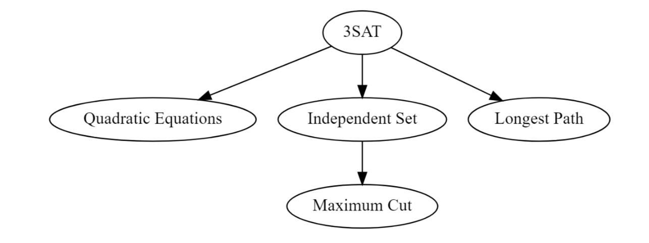 Our first stage in showing equivalence is to reduce 3SAT to the three other problems