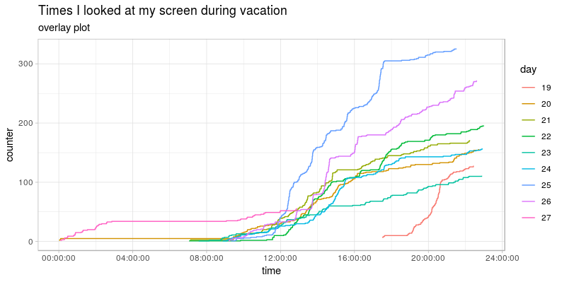 overlay of cumulative screen lookings every day on the same hourly scale