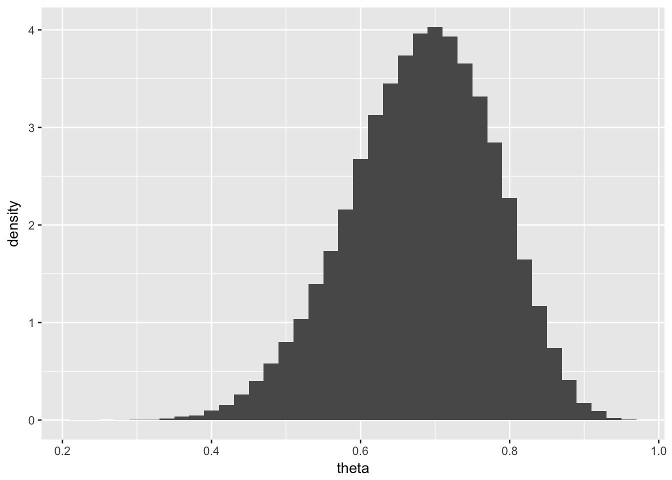 Markov Chain Monte Carlo Methods | Jason Bintz