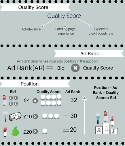 Quality Score, Ad Rank, and position calculating