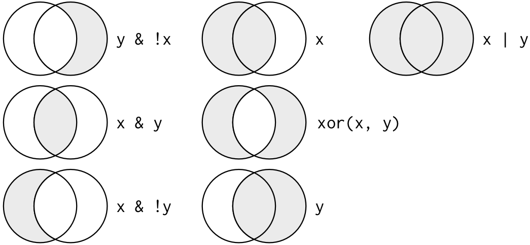 Complete set of boolean operations. `x` is the left-hand circle, `y` is the right-hand circle, and the shaded region show which parts each operator selects.