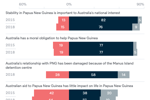 Attitudes to Papua New Guinea - Lowy Institute Poll 2020
