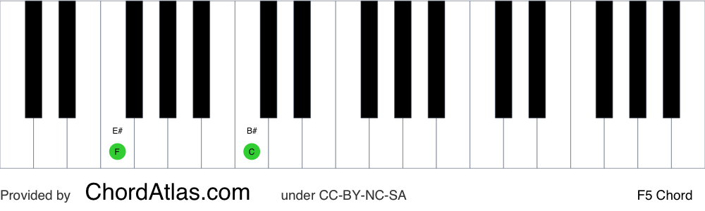 Piano chord chart for the F fifth chord (F5). The notes F and C are highlighted.
