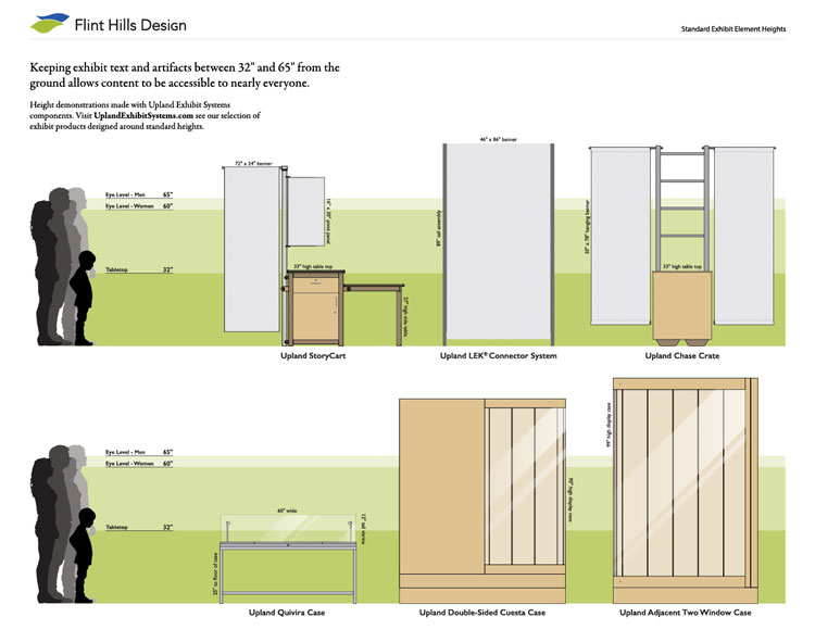 museum design guides - standard element heights
