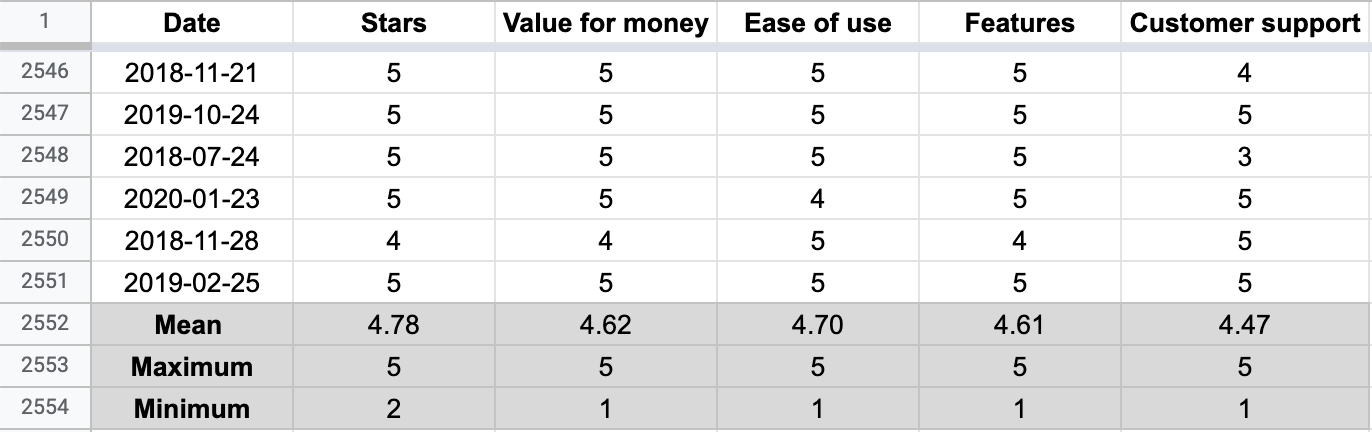 Mean, maximum, and minimum calculations for Slack reviews in Excel.