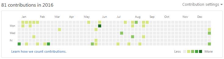 Github Catarang Contributions for 2016
