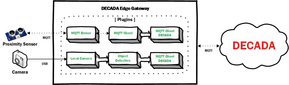 DECADA Edge Plugin Example