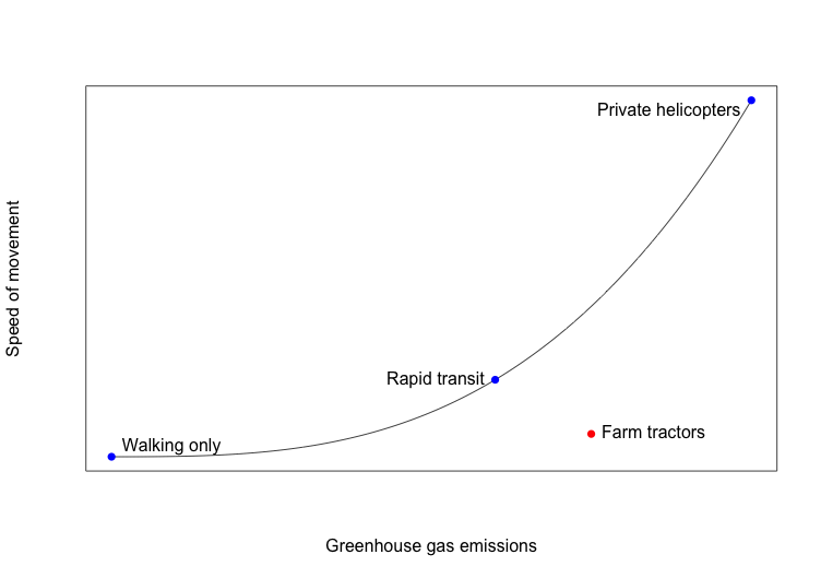 Tradeoff between speed and greenhouse gas emissions. Walking, rapid transit, and helicopters form the Pareto curve, while tractors are below the curve (non-optimal)