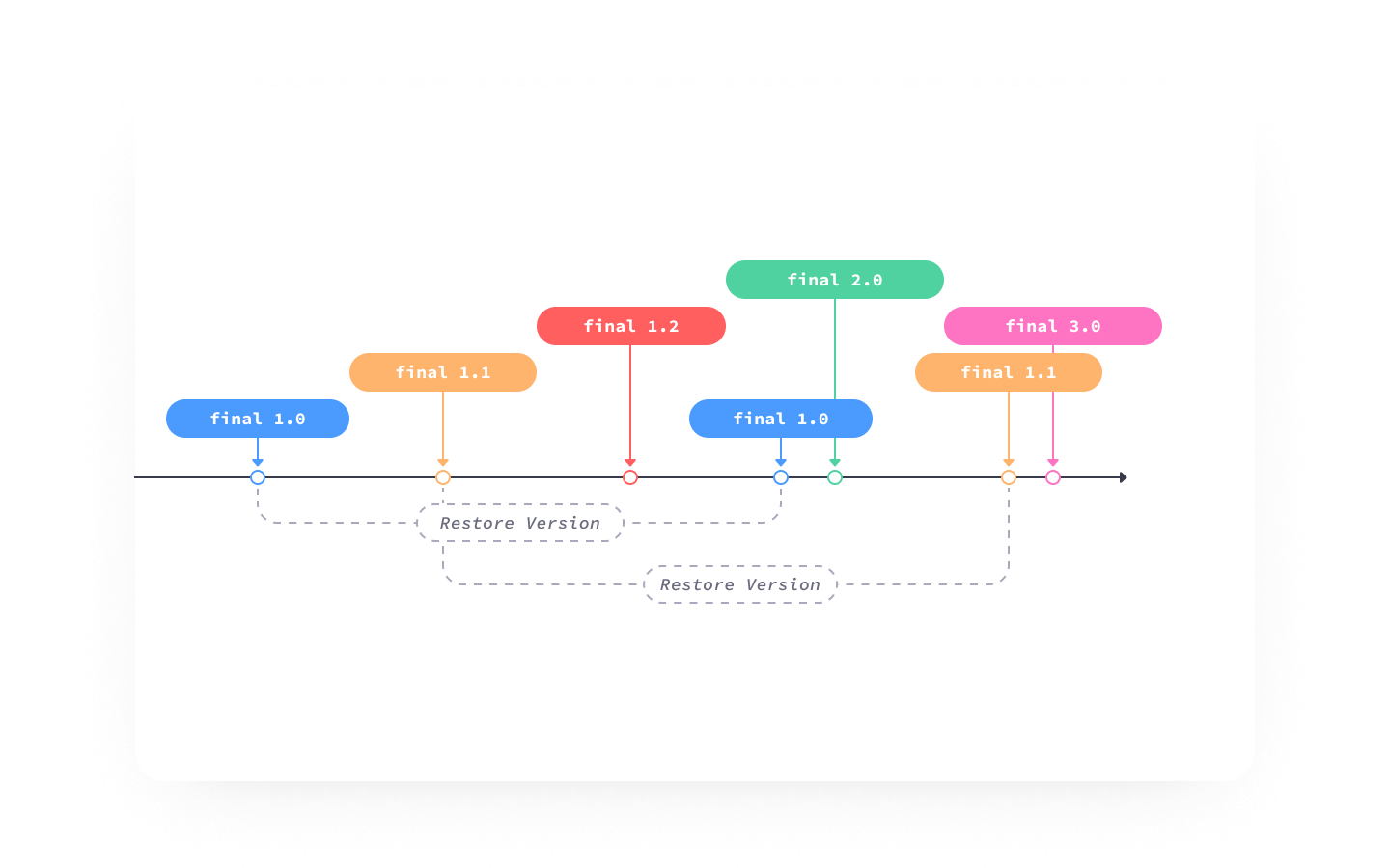 A diagram showing how restoring past versions of a Figma file works