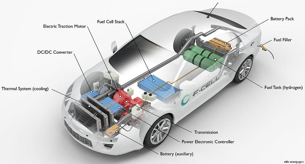 afdc.energy.gov diagram of all main components within a hydrogen fuel-cell car