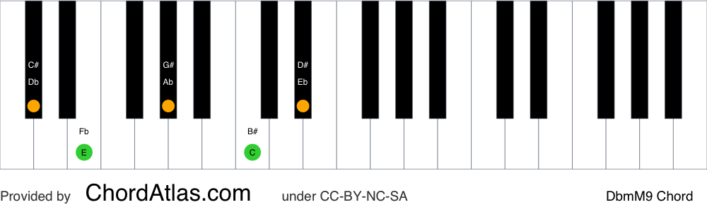 Piano chord chart for the D flat minor/major ninth chord (DbmM9). The notes Db, Fb, Ab, C and Eb are highlighted.
