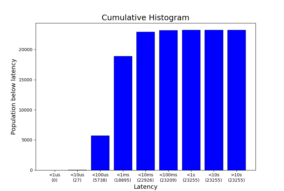fig 2: performance metrics cumulative histogram