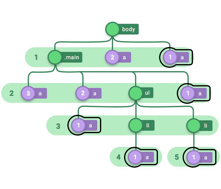 Fig. 14—nth-last-of-type(1)