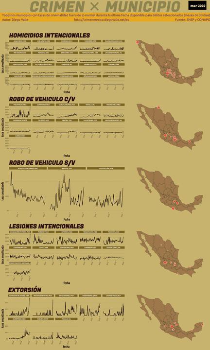 Infográfica del Crimen en México - Mar 2020