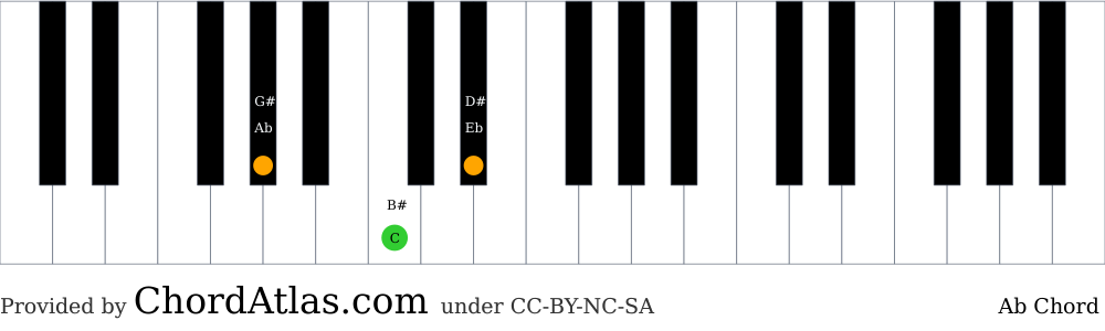 Piano chord chart for the A flat major chord (Ab). The notes Ab, C and Eb are highlighted.