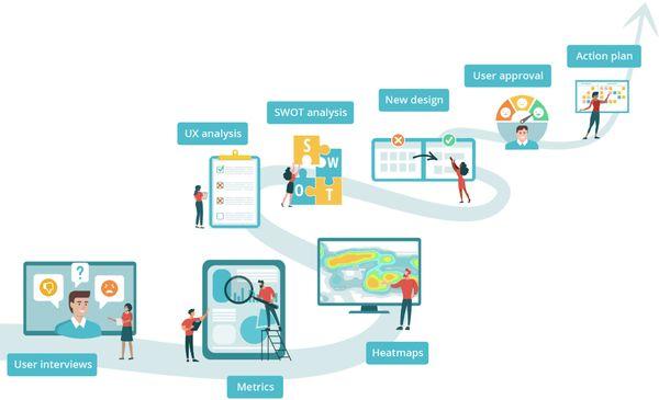 exemples d'approches user research: entretiens utilisateurs, UX analystics, cartes de chaleur, analysis, re-design, tests, plan d'action