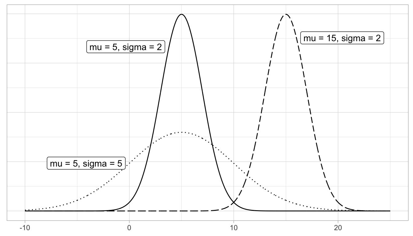 Three normal distributions.