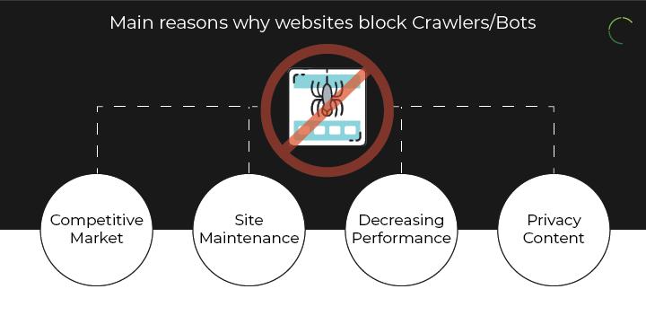Main reasons why websites block Crawlers/Bots: