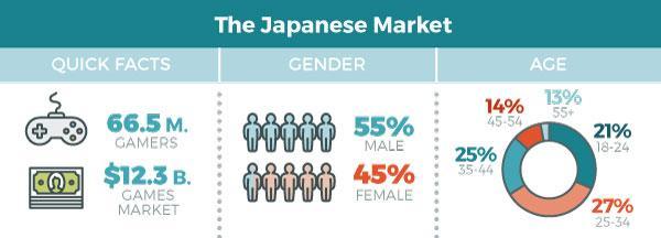 Japanese Game Localization Factsheet