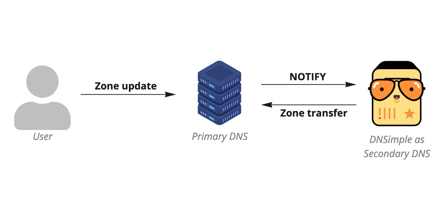 Primary with a secondary DNS provider