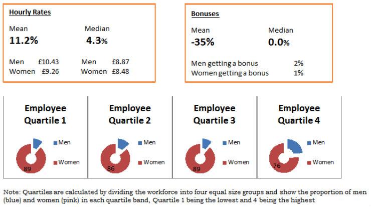 Gender Pay Gap details