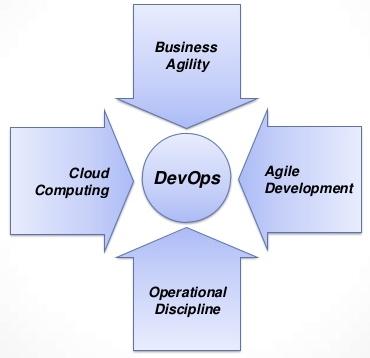 DevOps - Impertive For All Organizations