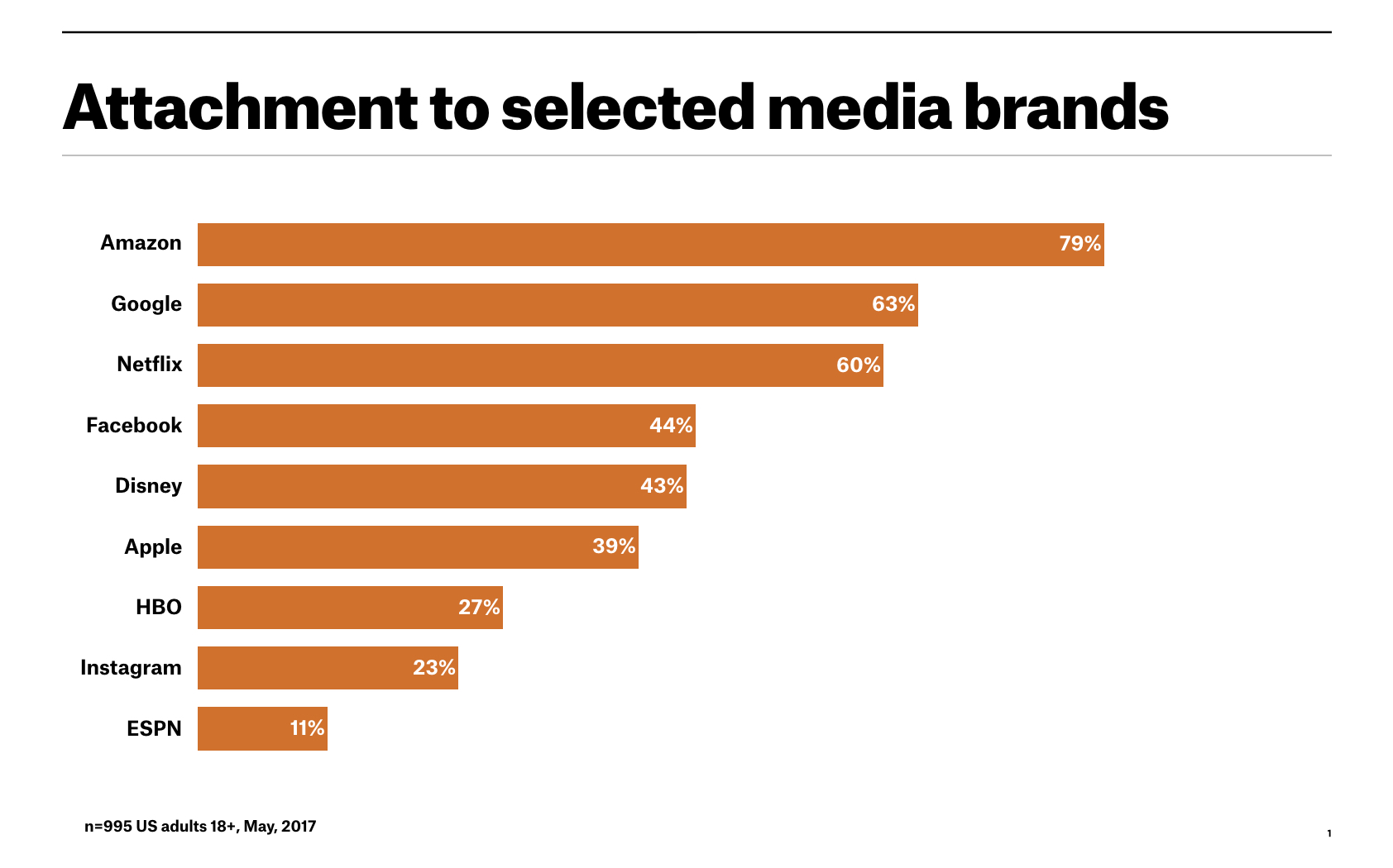 Media brand attachment
