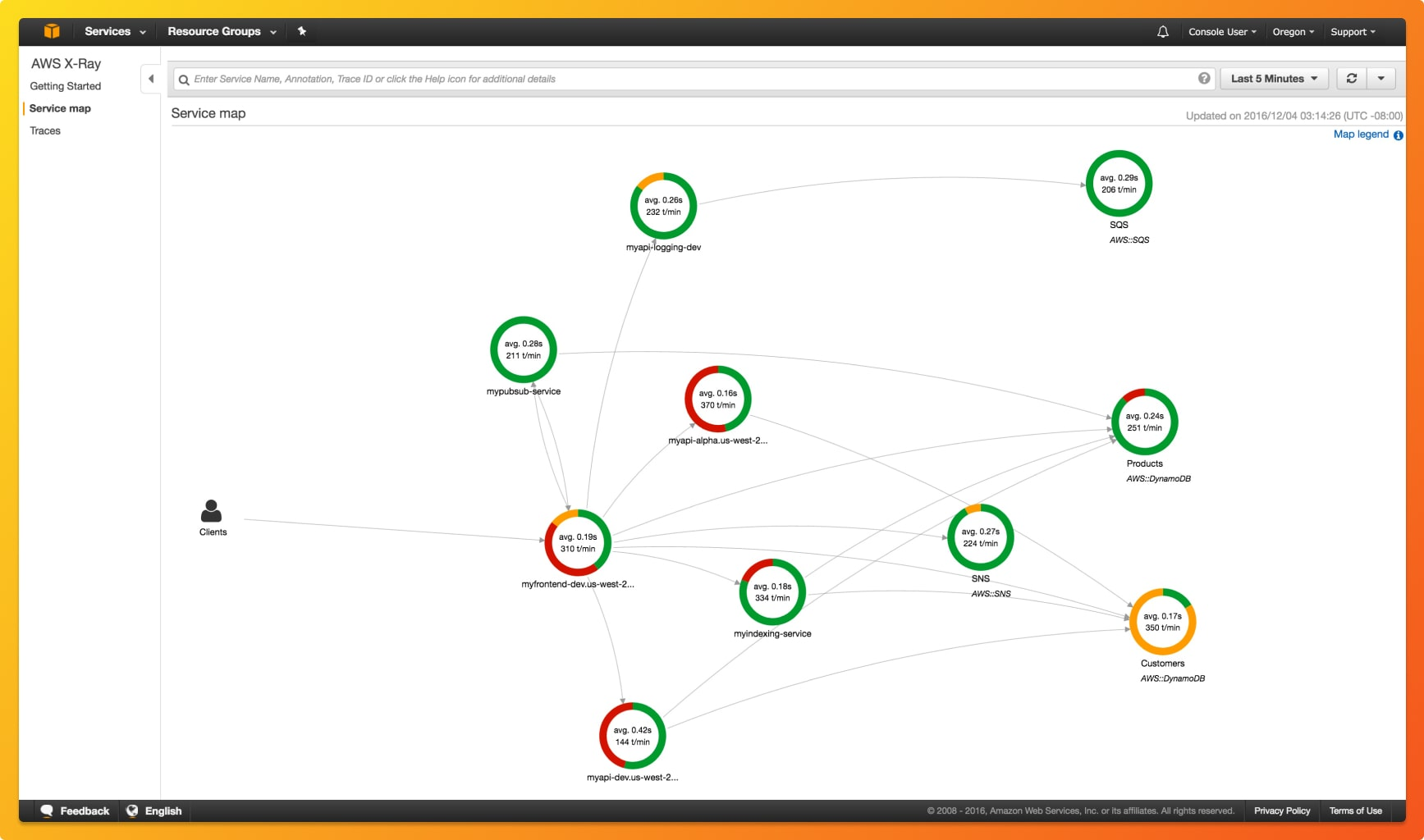 Service maps give an overview of how services are connected in your application