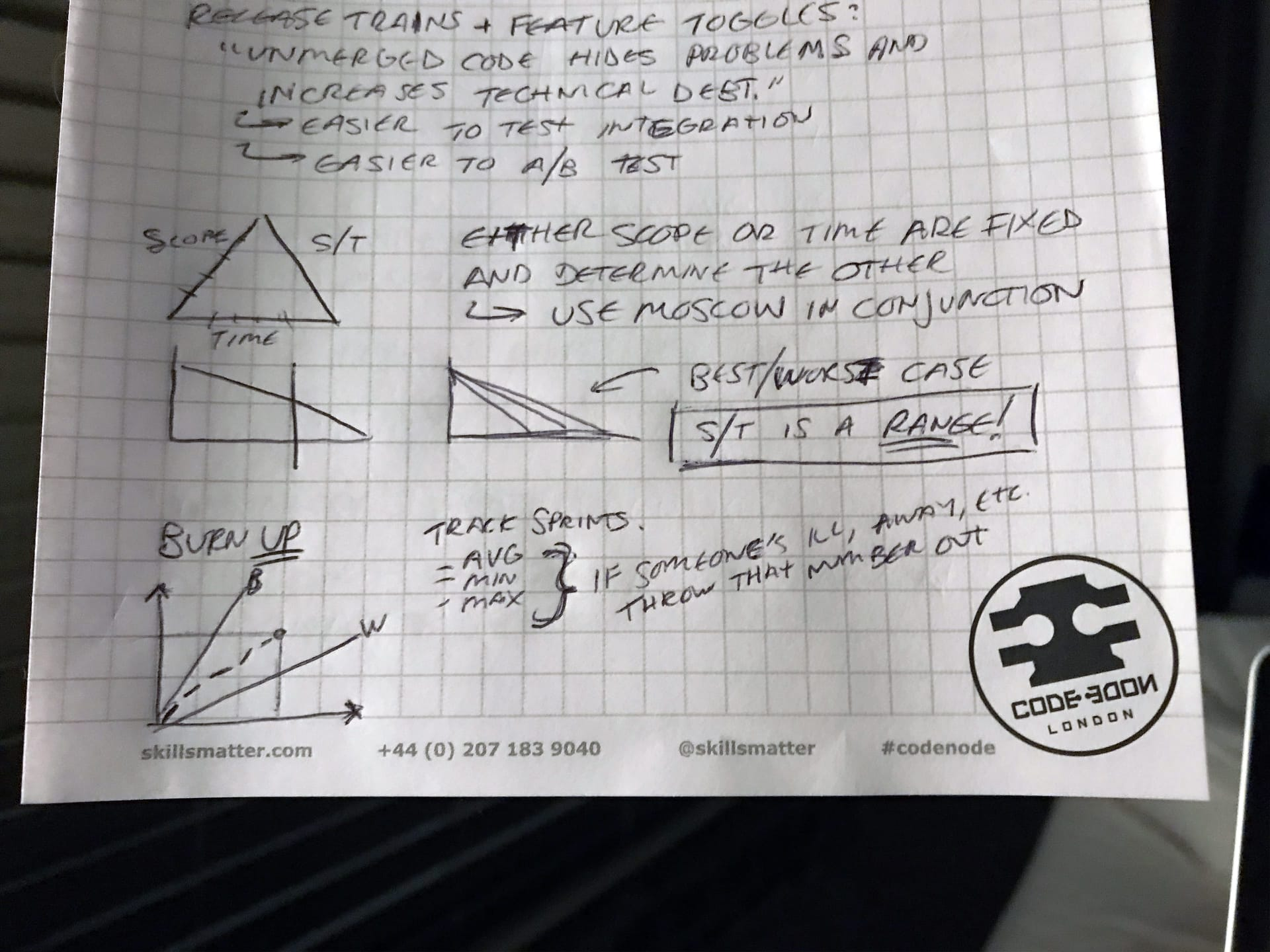 Several small, hand drawn charts on a notepad visualising techniques for determining project scope and time