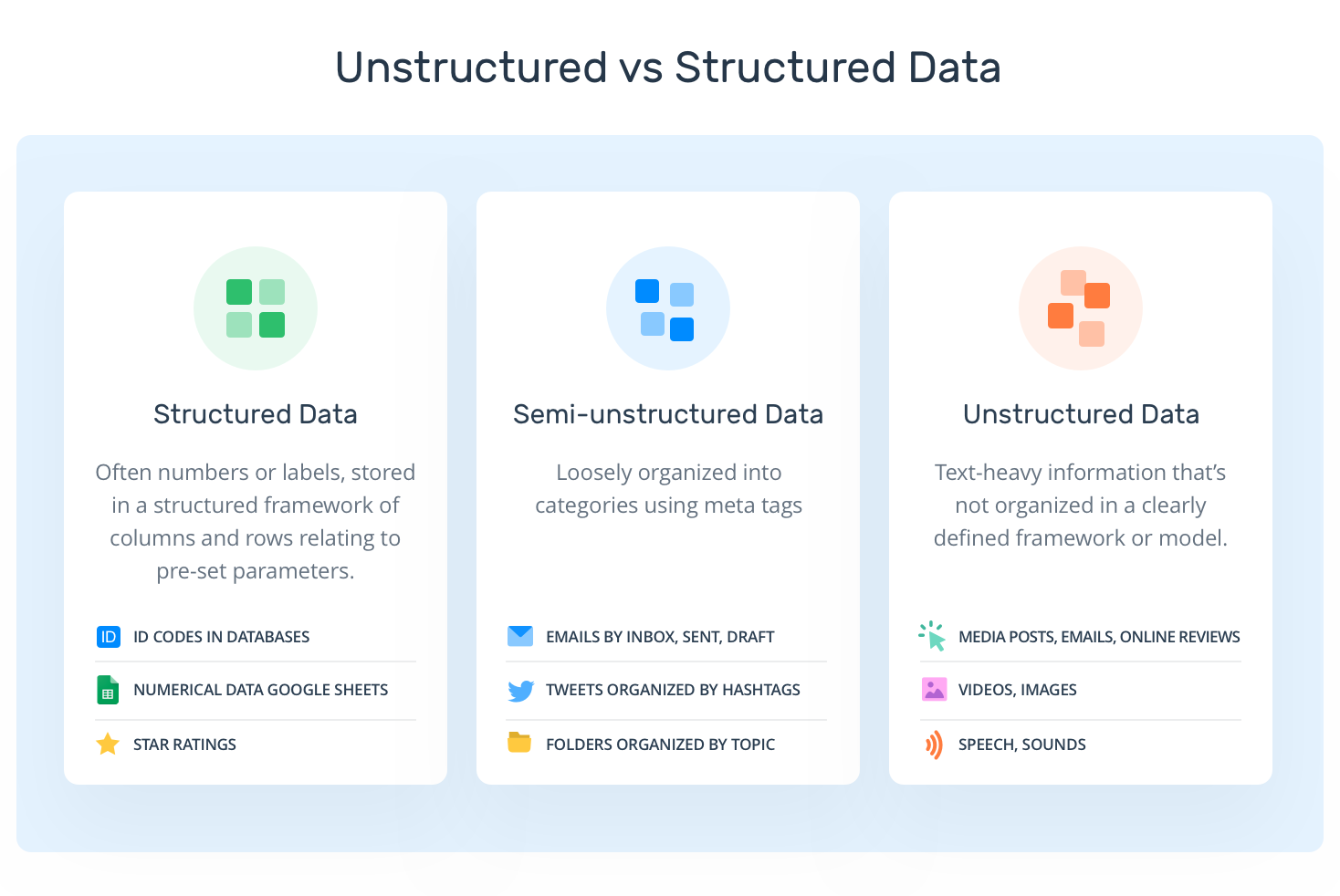 A chart comparing Structured, Semi-Structured, and Unstructured data.