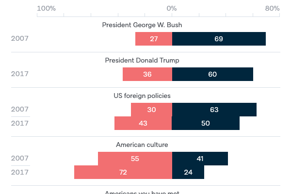 Reasons for unfavourable opinions of the US - Lowy Institute Poll 2020