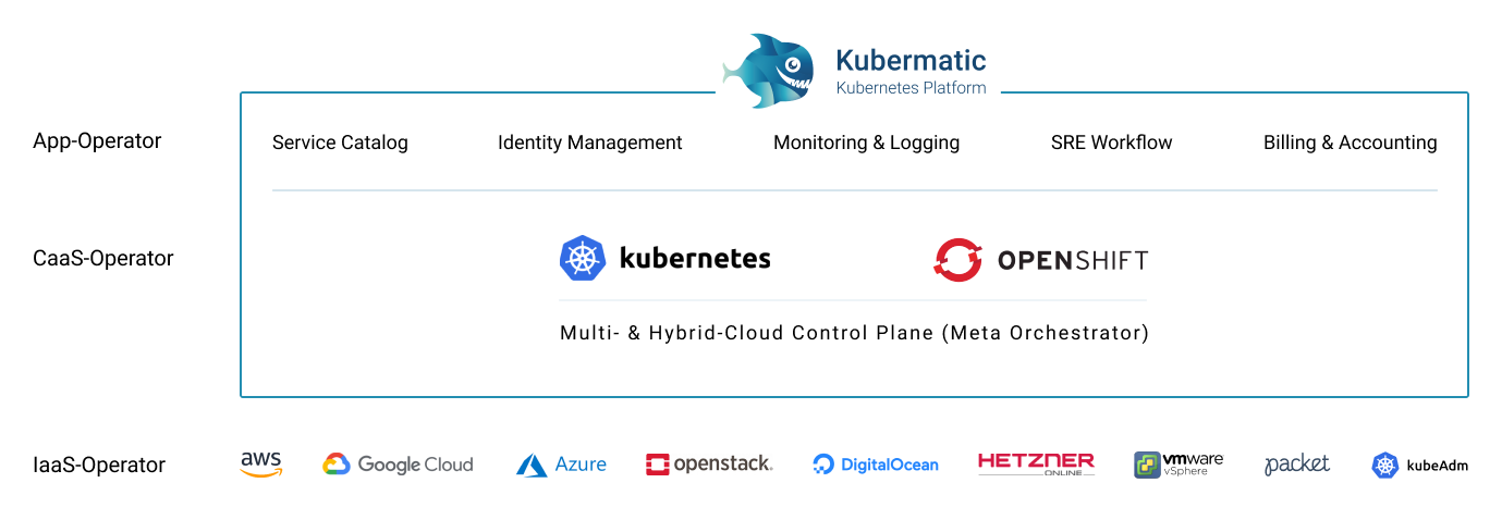 Kubermatic Kubernetes Platform works across many infrastructure providers.
