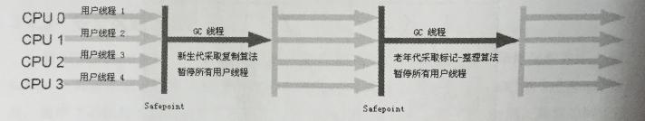 Serial / Serial Old 收集器运行示意图
