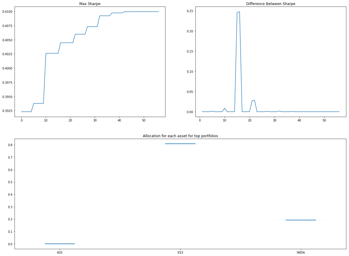 Summary Statistics (SLSQP)