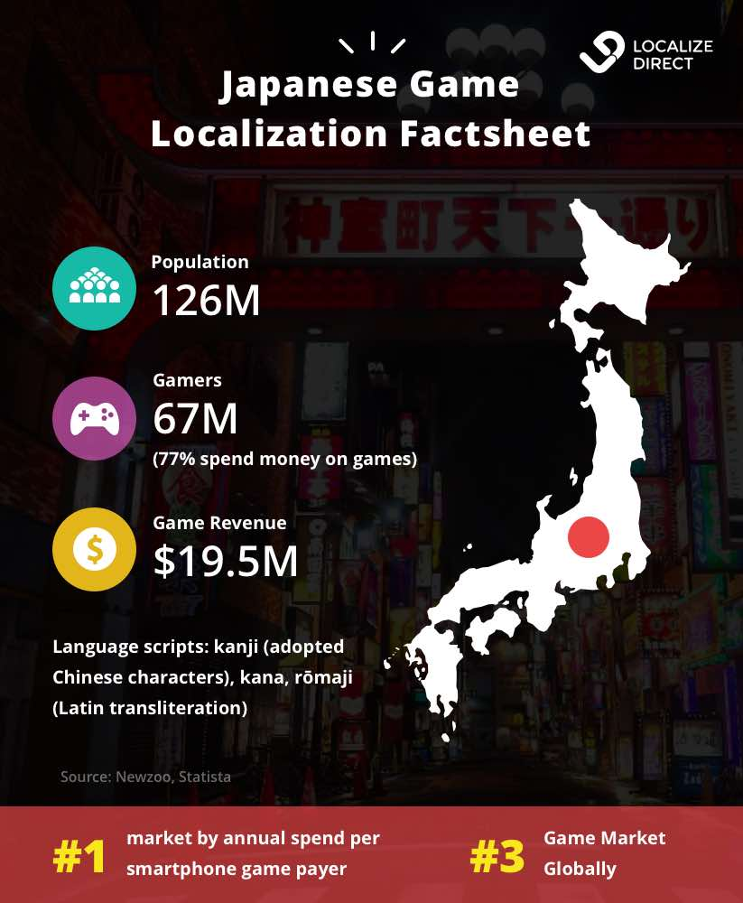 Localization to Japan infographic