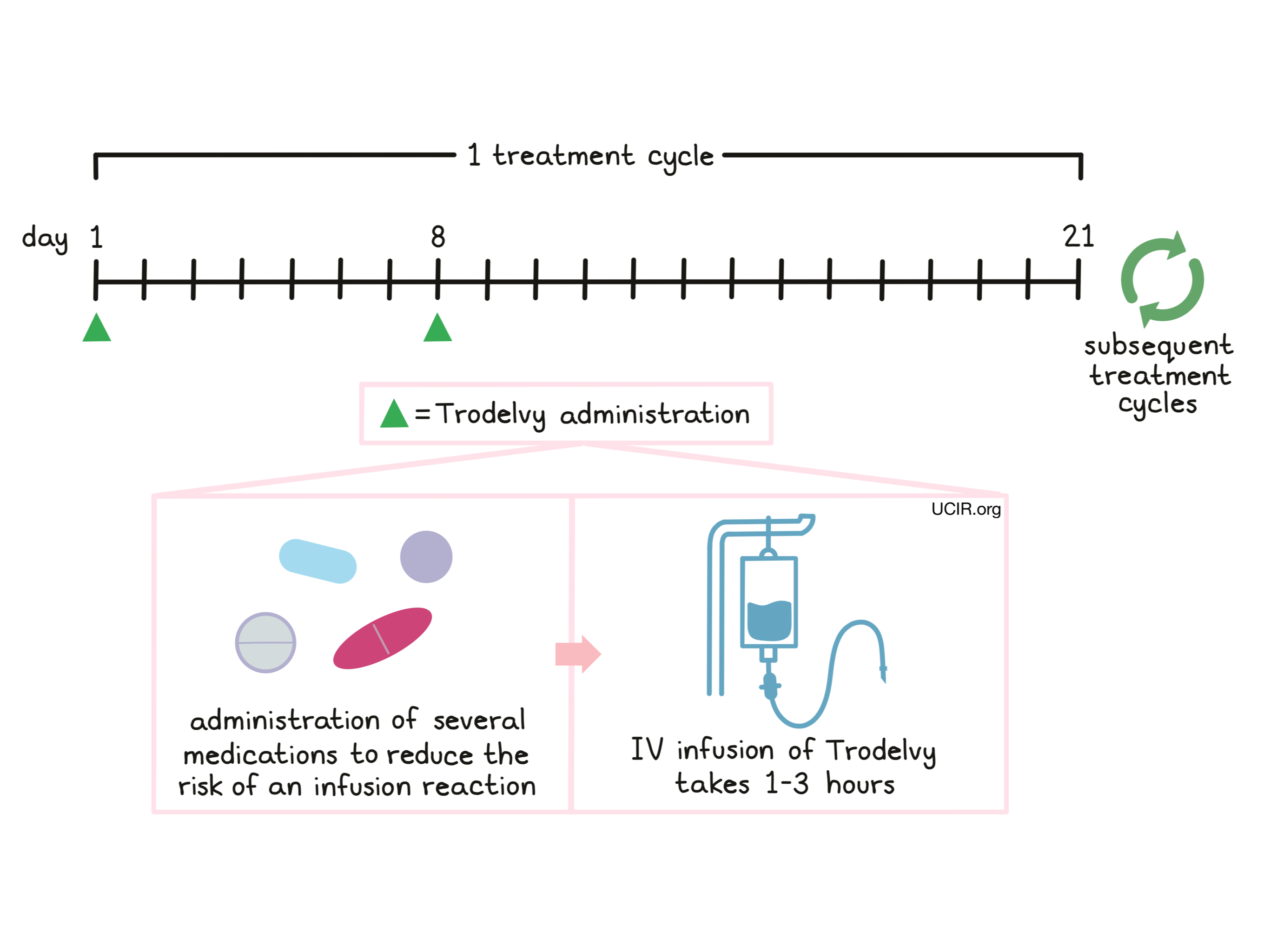Illustration showing how Trodelvy is administered to patients