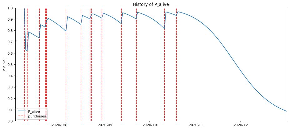 Order gap analysis