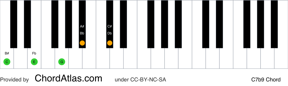 Piano chord chart for the C dominant flat ninth chord (C7b9). The notes C, E, G, Bb and Db are highlighted.
