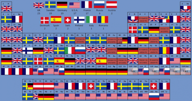 Periodic table of elements with each element as the flag of the country where the scientists were working when they made their discoveries - Gallagher