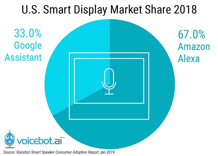 US Smart Display Market Share 2018 Pie Chart