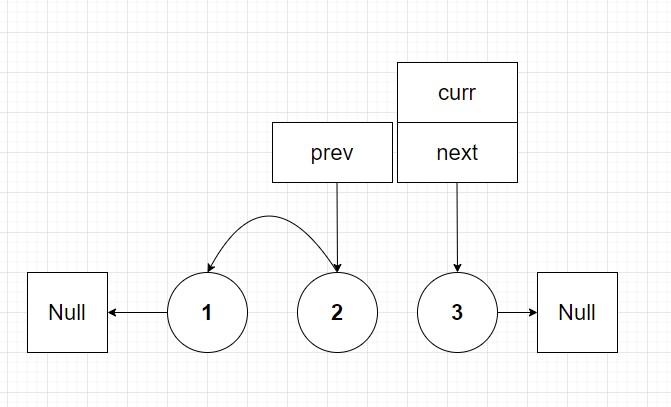 previous and current pointers are moved to nodes 2 and 3 respectively
