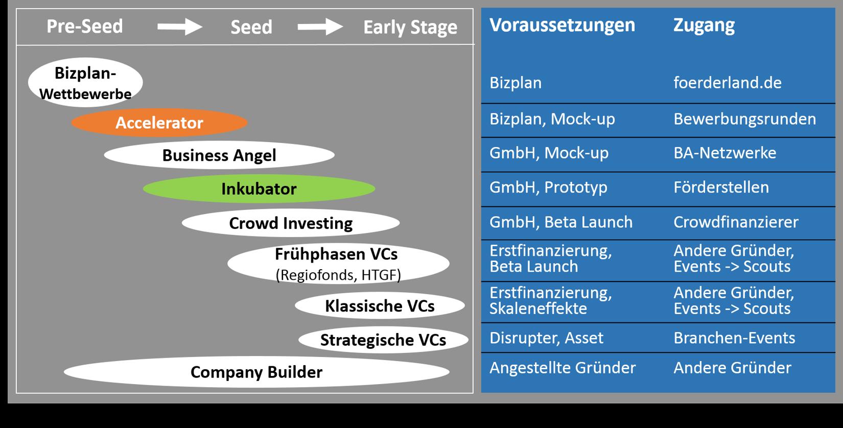 Grafik Voraussetzungen Startup-Förderer