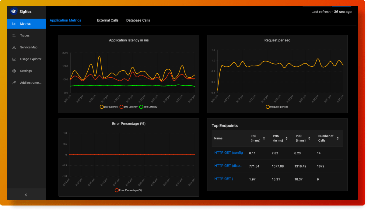 SigNoz Dashboard showing RED metrics
